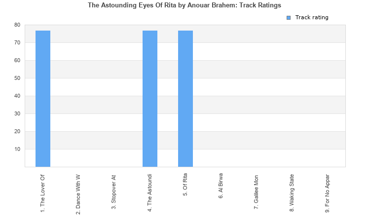 The Astounding Eyes Of Rita (album) by Anouar Brahem : Best