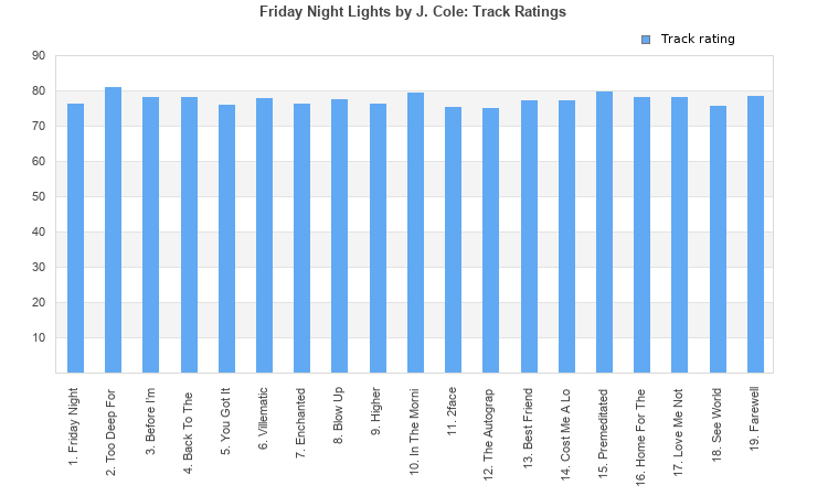 Friday night lights album by j cole best ever albums friday night lights track list overall chart history the tracks on this album have an average rating of 78 out of 100 all tracks have been rated aloadofball Gallery