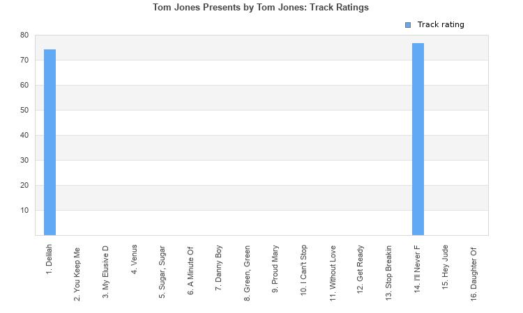 Tom Jones Presents (album) by Tom Jones : Best Ever Albums