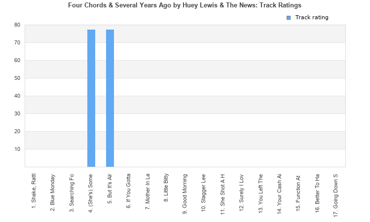Four Chords Several Years Ago Album By Huey Lewis The News
