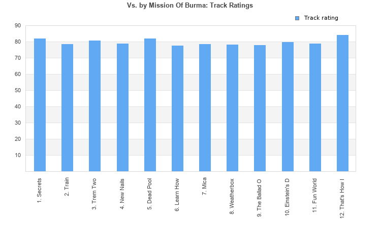Track ratings