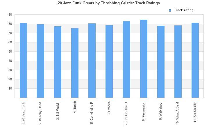 20 Jazz Funk Greats (album) by Throbbing Gristle : Best Ever Albums
