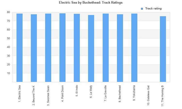electric sea album by buckethead best ever albums