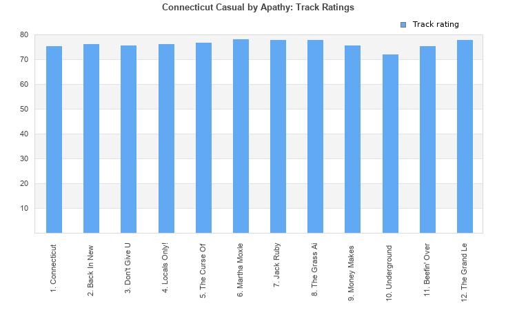 apathy connecticut casual full album