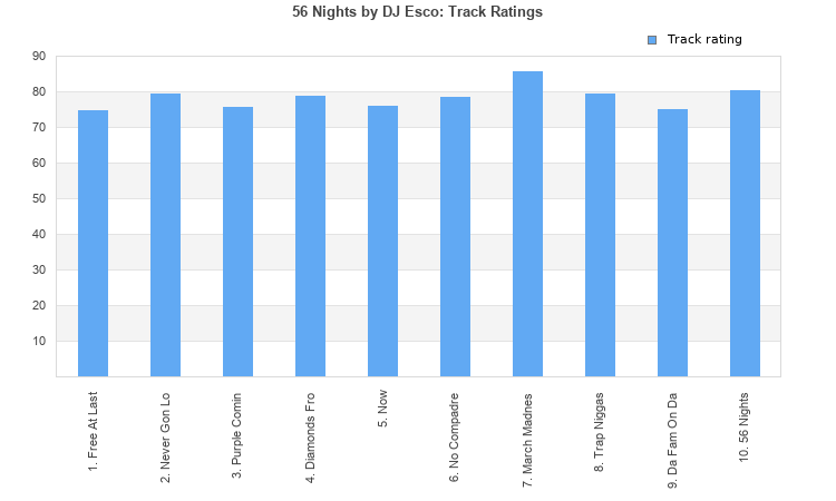 56 Nights (album) by DJ Esco : Best Ever Albums