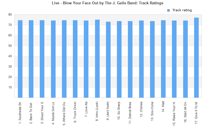 Live - Blow Your Face Out (album) by The J. Geils Band : Best Ever ...