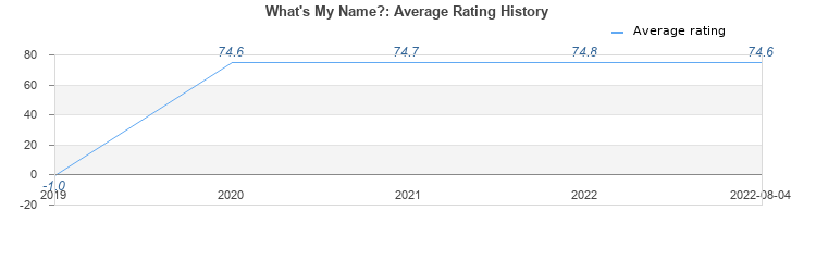 Average rating history