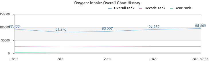 Oxygen: Inhale (album) by Thousand Foot Krutch : Best Ever Albums