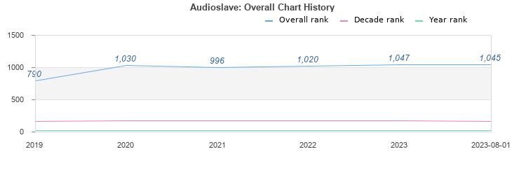 Audioslave (album) by Audioslave : Best Ever Albums