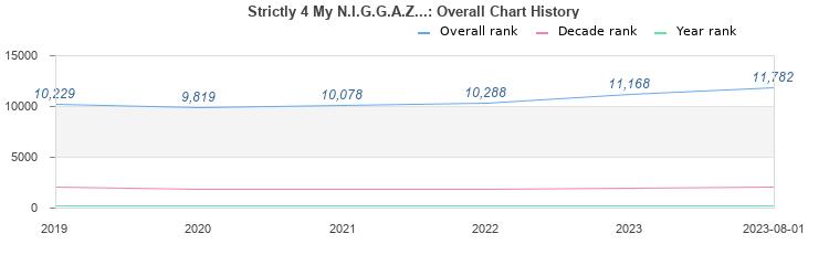 Strictly 4 My N I G G A Z  (album) by 2Pac : Best Ever Albums