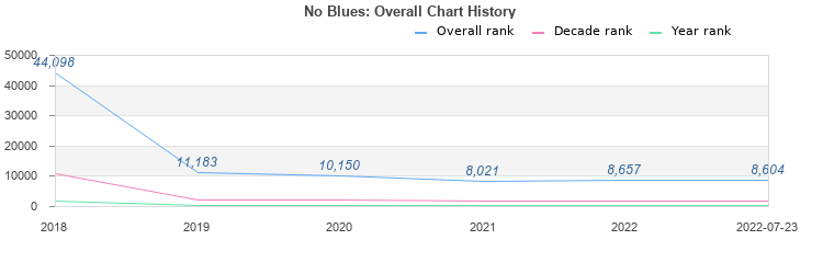 Overall chart history