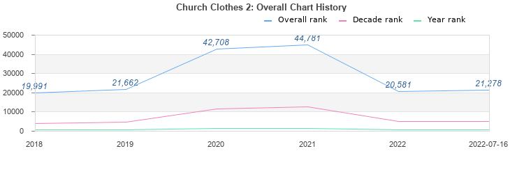 Church Clothes 2 (album) by Lecrae : Best Ever Albums