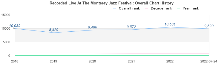 Recorded Live At The Monterey Jazz Festival (album) by John