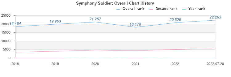 symphony soldier album download zip