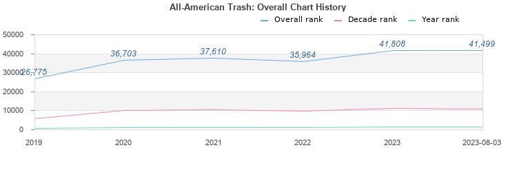 american trash mp3