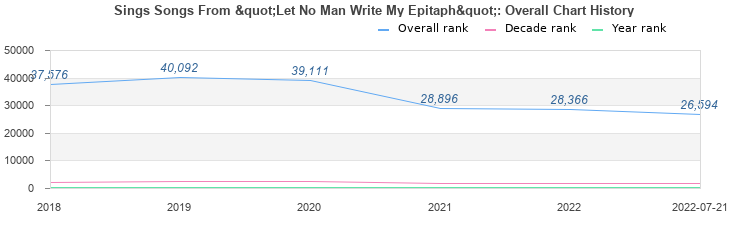 Till fate write my epitaph mp3