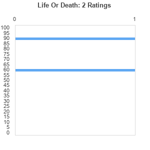 Life Or Death (album) by C-Murder : Best Ever Albums