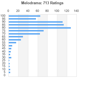 Melodrama (album) by Lorde : Best Ever Albums
