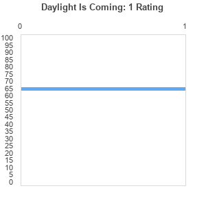 Daylight Is Coming
