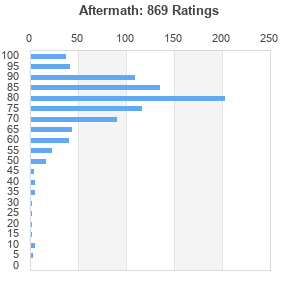 Aftermath (album) by The Rolling Stones : Best Ever Albums