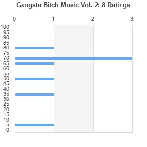 Gangsta Bitch Music Vol 2 Album By Cardi B Best Ever Albums