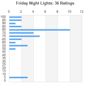 Friday night lights album by j cole best ever albums 76100 from 17 votes aloadofball Gallery