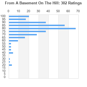from a basement on the hill album by elliott smith best ever