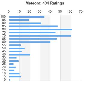 Meteora (album) by Linkin Park : Best Ever Albums