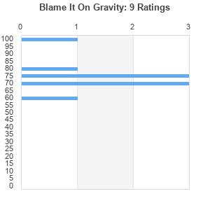 6e332daa741fb Blame It On Gravity (album) by Old 97's : Best Ever Albums