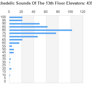 The psychedelic sounds of the 13th floor elevators album for 13 floor elevators discography
