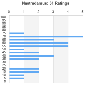 Nastradamus (album) by Nas : Best Ever Albums