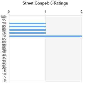 Street Gospel (album) by Suga Free : Best Ever Albums