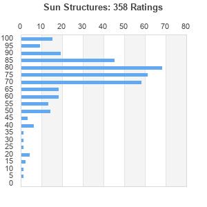 Sun Structures Album By Temples Best Ever Albums