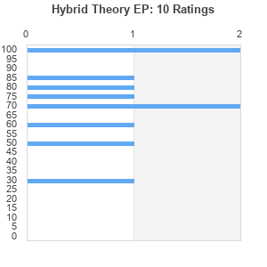 Hybrid Theory Ep Album By Linkin Park Best Ever Albums