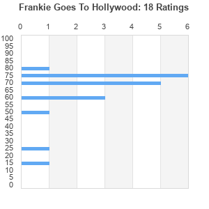 frankie goes to hollywood discography 320