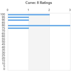 curve best ever albums. Black Bedroom Furniture Sets. Home Design Ideas