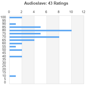 Audioslave greatest hits torrent download
