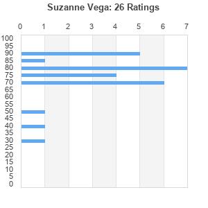 Suzanne Vega : Best Ever Albums