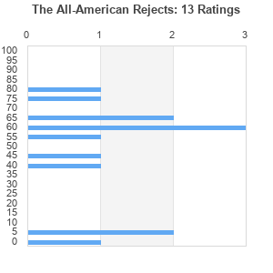 all american rejects discography