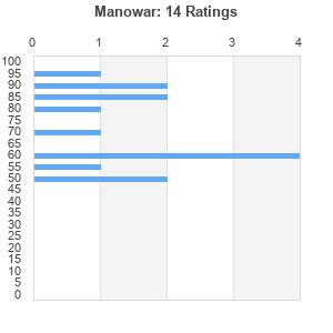 Manowar : Best Ever Albums