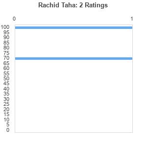 Rachid Taha : Best Ever Albums