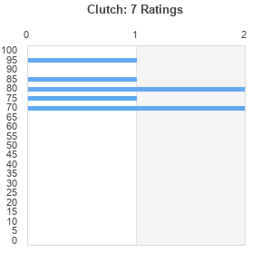 Clutch : Best Ever Albums