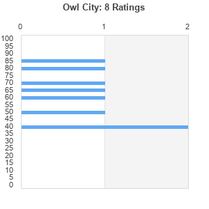 Owl City : Best Ever Albums