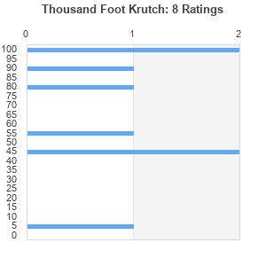 Thousand Foot Krutch : Best Ever Albums