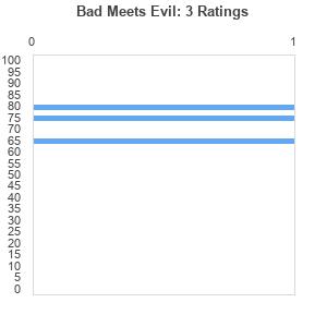 bad meets evil album download zip