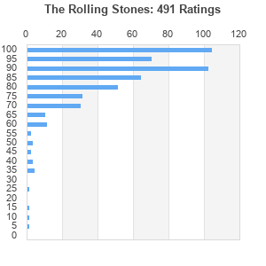 The Rolling Stones : Best Ever Albums
