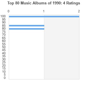Top 81 music albums of 1990 by tamthebam best ever albums for House music 1990 charts