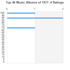 Top 61 Music Albums of 1977 by fabm0 : Best Ever Albums