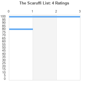 The Scaruffi List by briggs54 : Best Ever Albums