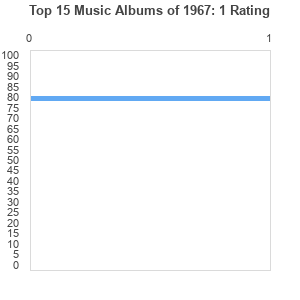 Top 17 Music Albums of 1967 by Elauqsapid : Best Ever Albums